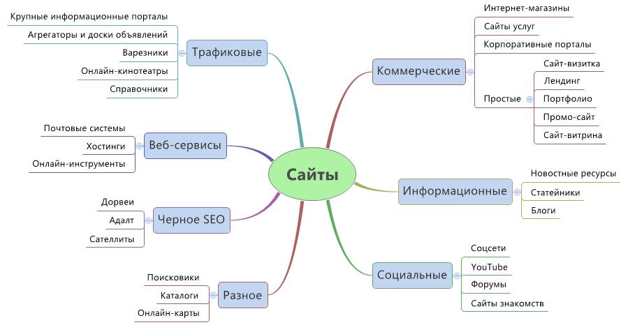Создание сайта типы как найти официальный сайт компании